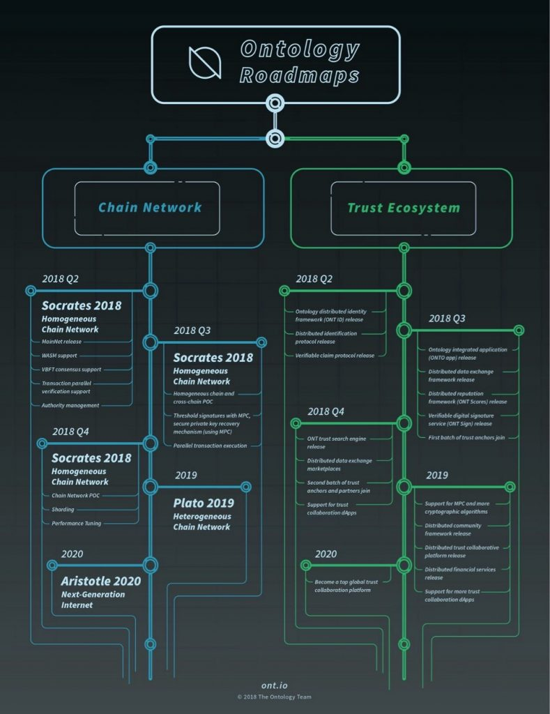 ONT_roadmap