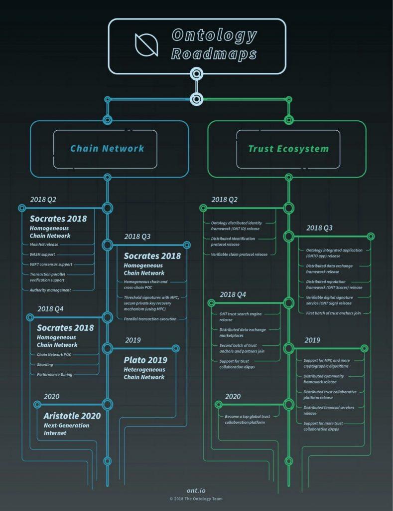 ONT_roadmap